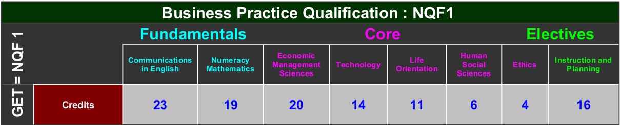 https://eee.co.za/wp-content/uploads/2013/10/business-practice-qualification-NQF1-02.jpg