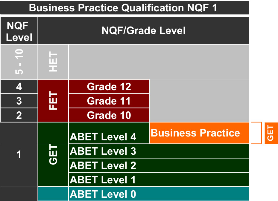 https://eee.co.za/wp-content/uploads/2013/10/business-practice-qualification-NQF1.jpg
