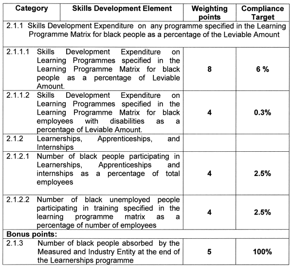 Skills development and the BEE scorecard