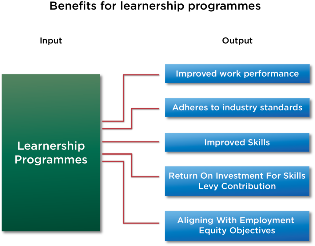 Benefits Of Learnerships