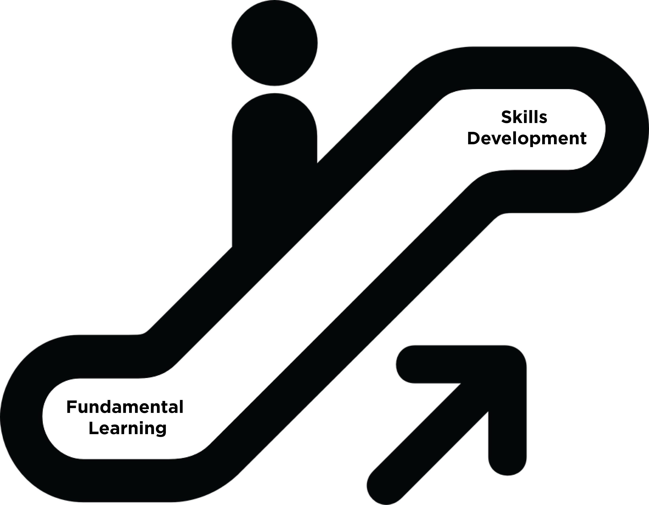 Skills Development & Fundamental Learning