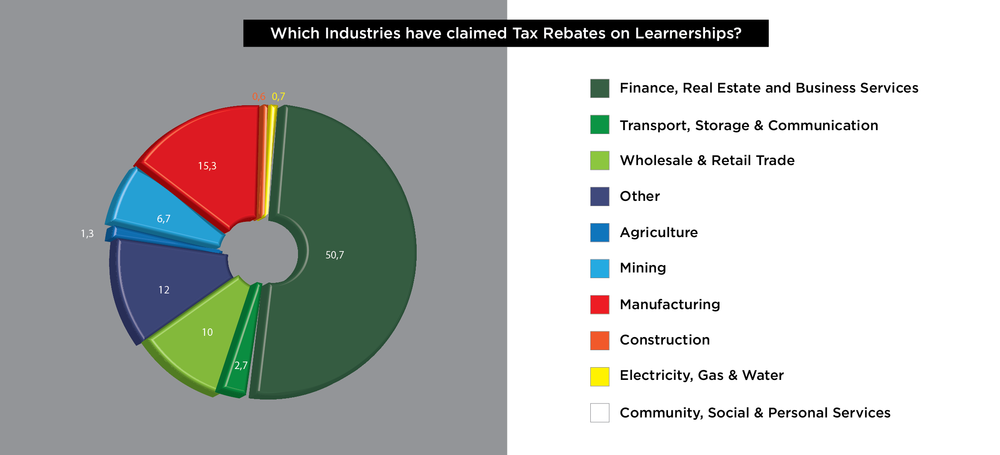 Which Industries have claimed Rebates?