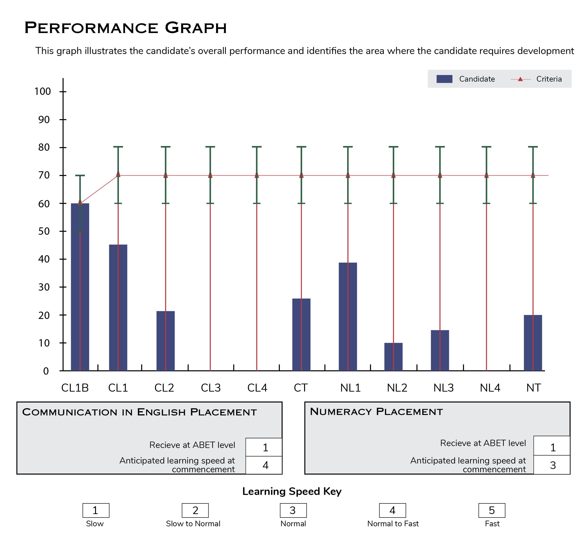 assessment performance graph 1