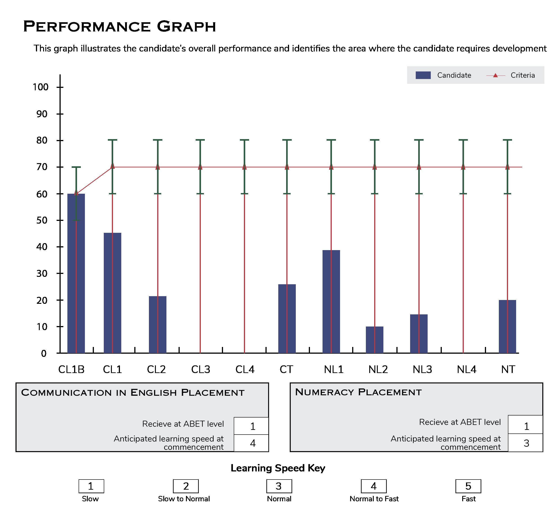 assessment performance graph 1