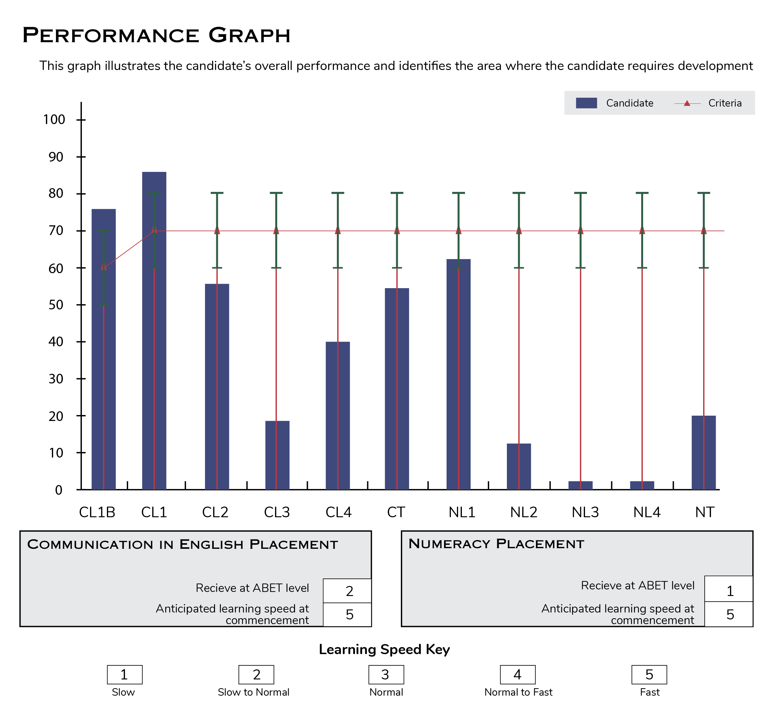assessment performance graph 2