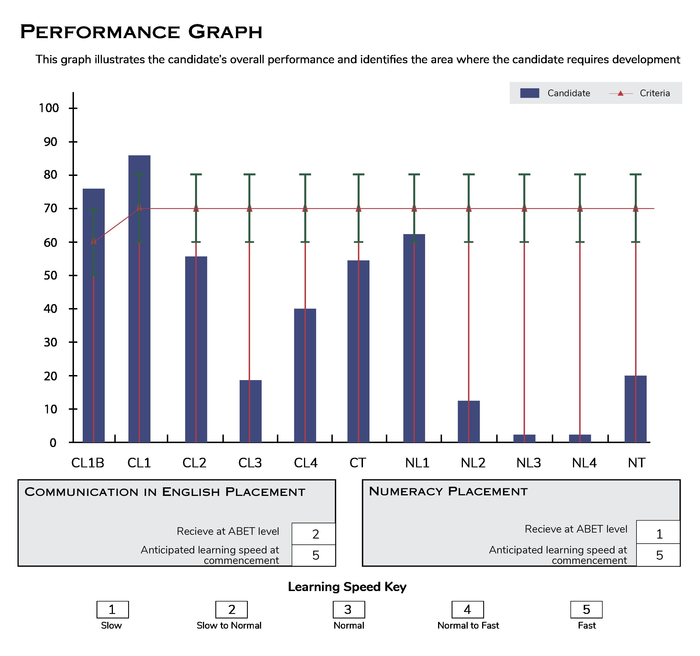 assessment performance graph 2