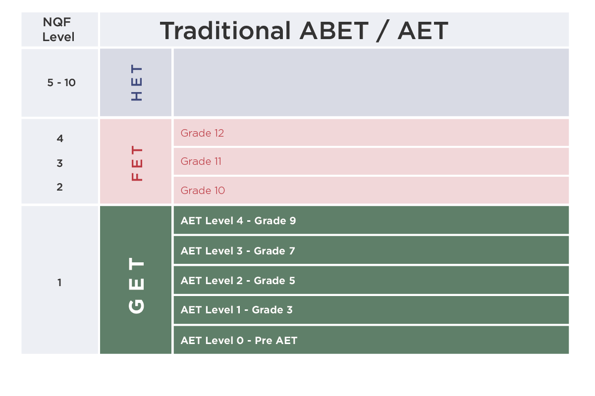 AET Table
