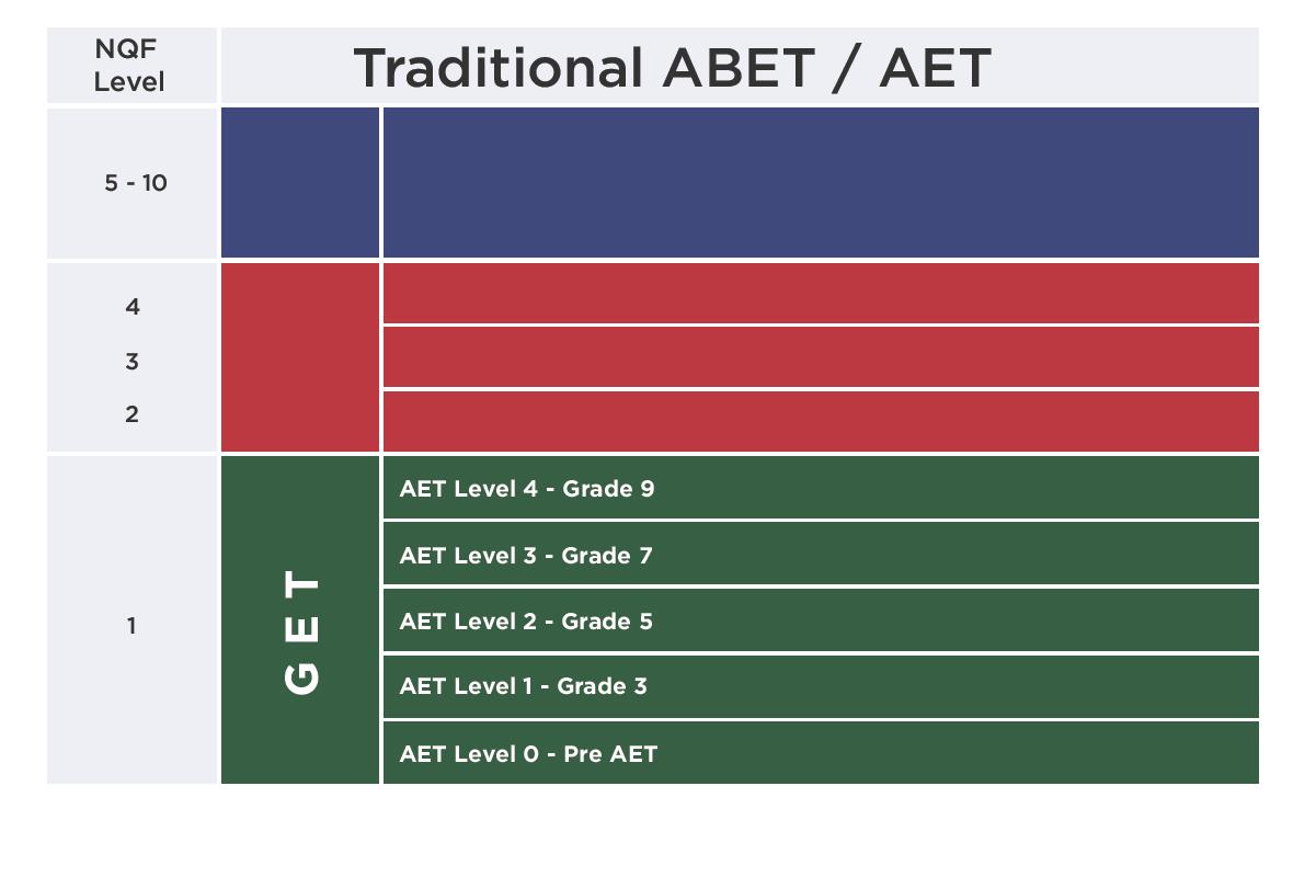 AET Table