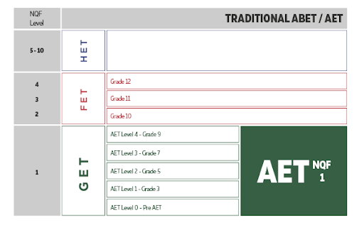Where AET fits into the NQF image