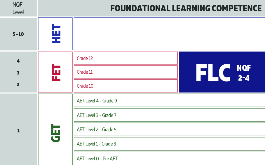 FLC NQF Table - Triple E Training
