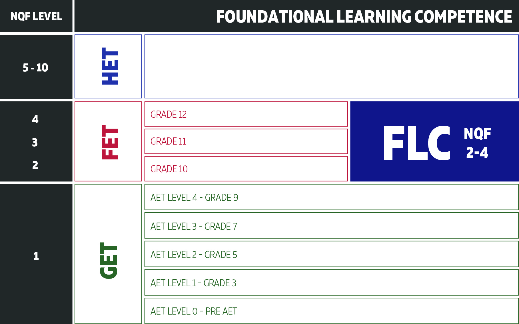 (FLC) Foundational Learning Competence in the NQF