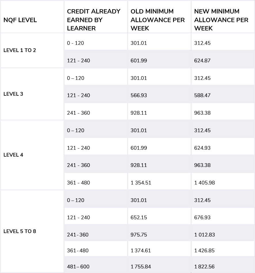 Employment Equity Amendment changes table